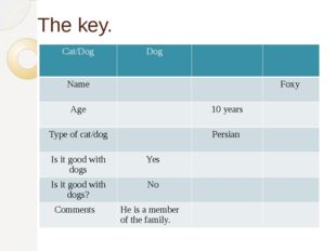 The key. Cat/Dog Dog Name Foxy Age 10 years Type of cat/dog Persian Is it goo