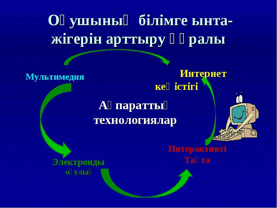 Оқушының білімге ынта- жігерін арттыру құралы Ақпараттық технологиялар Интер...