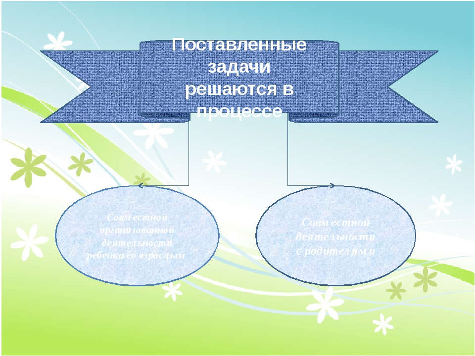 Поставленные задачи решаются в процессе Совместной организованной деятельнос...
