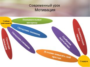 Современный урок Мотивация Познавательные интересы Овладение знаниями Овладен