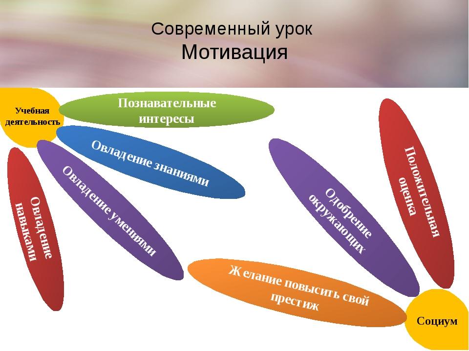 Современный урок Мотивация Познавательные интересы Овладение знаниями Овладен...