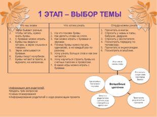 Информация для родителей: Модель трёх вопросов Схема планирования Информирова