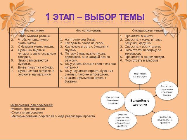 Информация для родителей: Модель трёх вопросов Схема планирования Информирова...