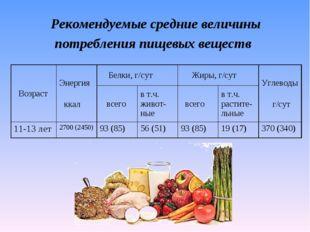 Рекомендуемые средние величины потребления пищевых веществ ВозрастЭнергия кк