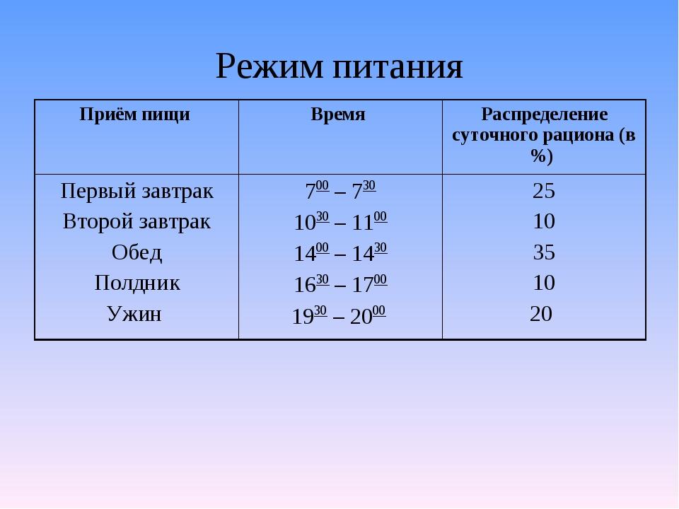 Режим питания Приём пищи Время Распределение суточного рациона (в %) Первый...