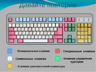 Клавиши управления курсором – перевод курсора на страницу вверх – перевод кур
