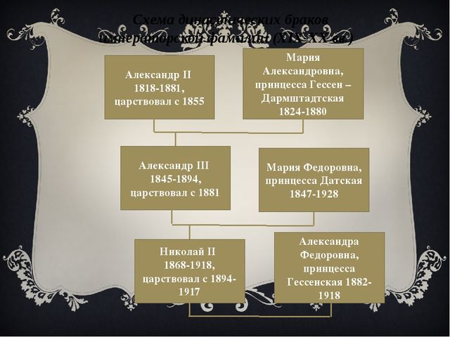 Схема династических браков императорской фамилии (XIX-XX вв.) Александр II 1...