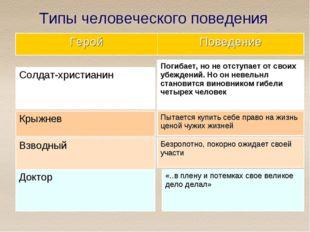 Типы человеческого поведения ГеройПоведение Солдат-христианин Крыжнев Взводн