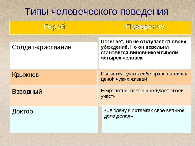 Типы человеческого поведения ГеройПоведение Солдат-христианин Крыжнев Взводн...