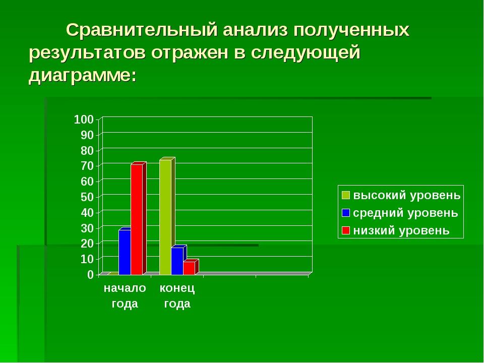 Сравнительный анализ полученных результатов отражен в следующей диаграмме: