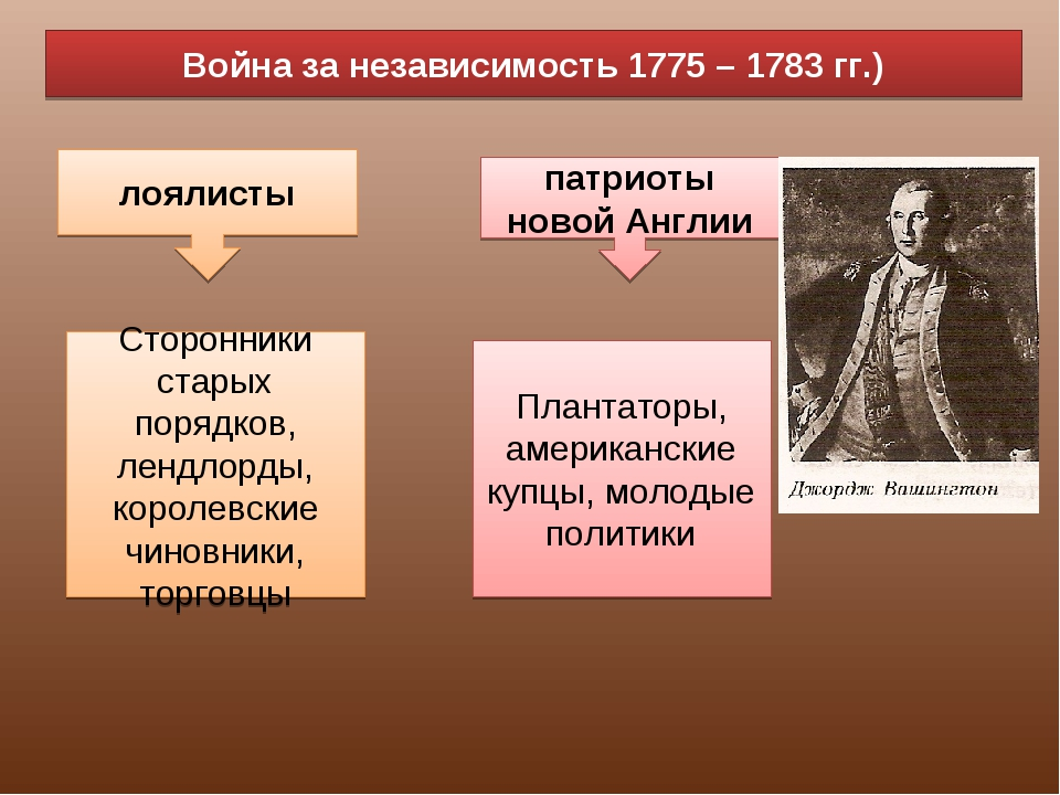 Война за независимость 1775 – 1783 гг.) лоялисты патриоты новой Англии Сторон...