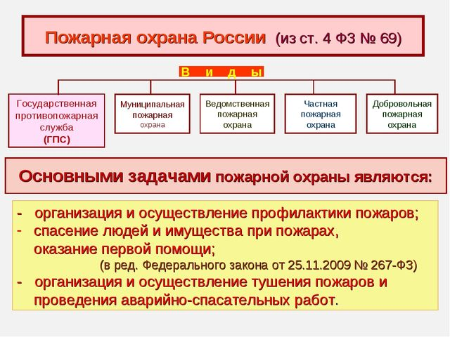 Пожарная охрана России (из ст. 4 ФЗ № 69) Государственная противопожарная слу...