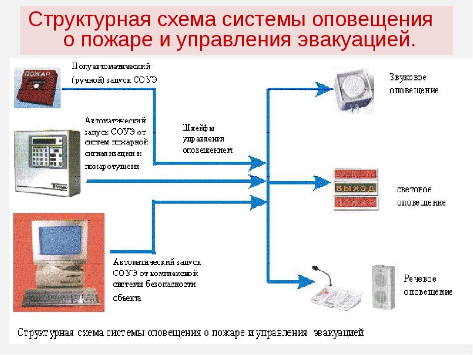 Структурная схема системы оповещения о пожаре и управления эвакуацией.