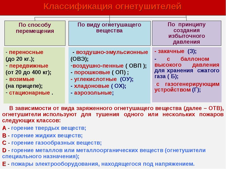 Классификация огнетушителей По способу перемещения По виду огнетушащего веще...