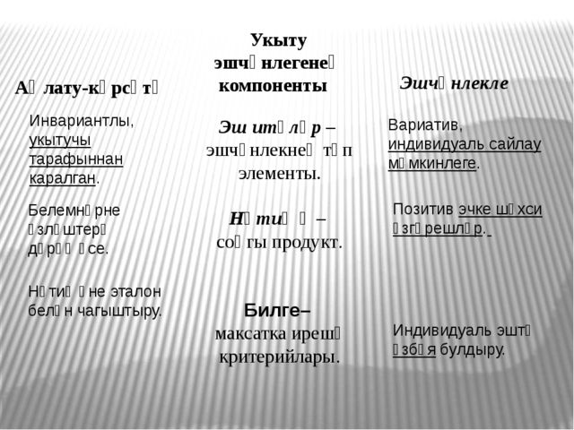 Аңлату-күрсәтү Укыту эшчәнлегенең компоненты Эшчәнлекле Эш итүләр – эшчәнлекн...
