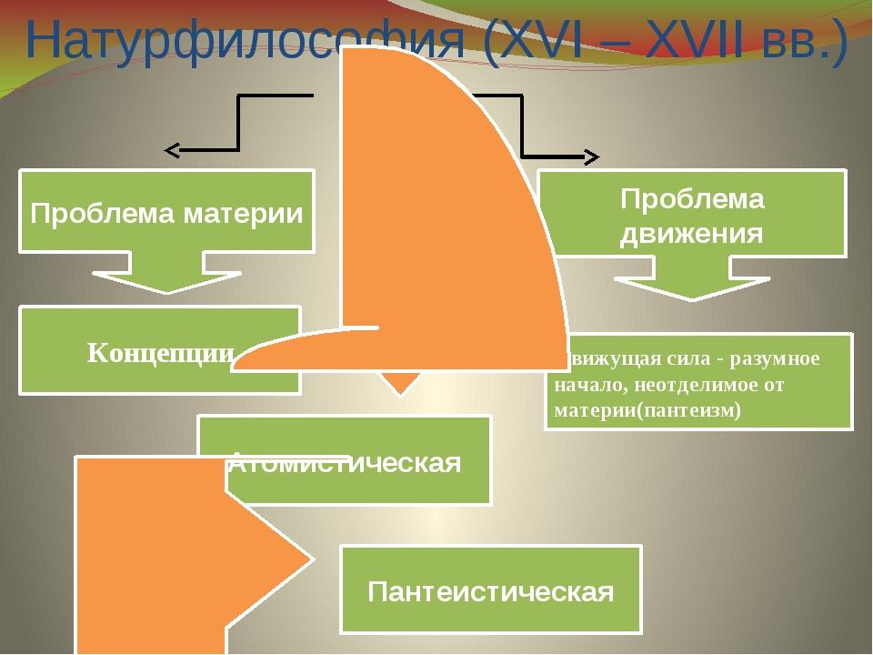 Натурфилософия (XVI – XVII вв.) Проблема движения Проблема материи Движущая с...