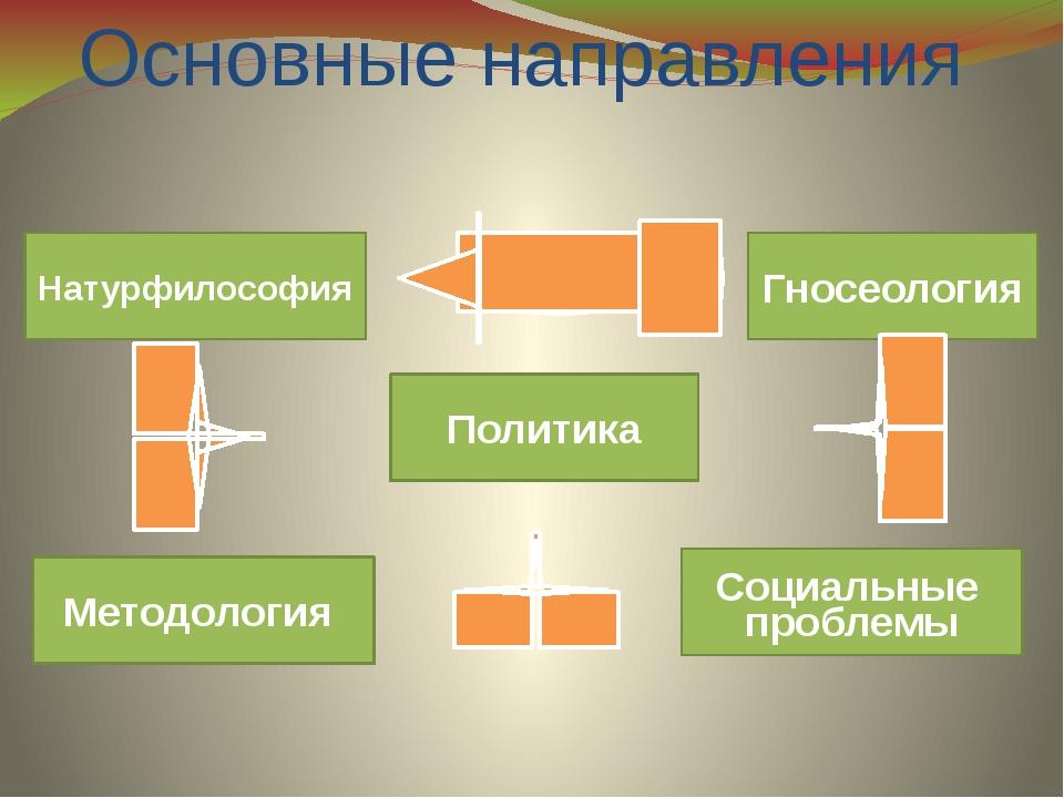 Основные направления Натурфилософия Методология Гносеология Политика Социальн...