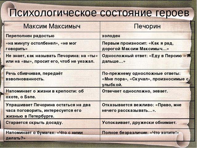 Психологическое состояние героев Максим МаксимычПечорин Переполнен радостью...