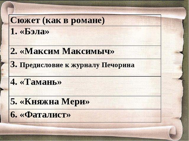 Сюжет (как в романе) 1. «Бэла» 2. «Максим Максимыч» 3. Предисловие к журналу...