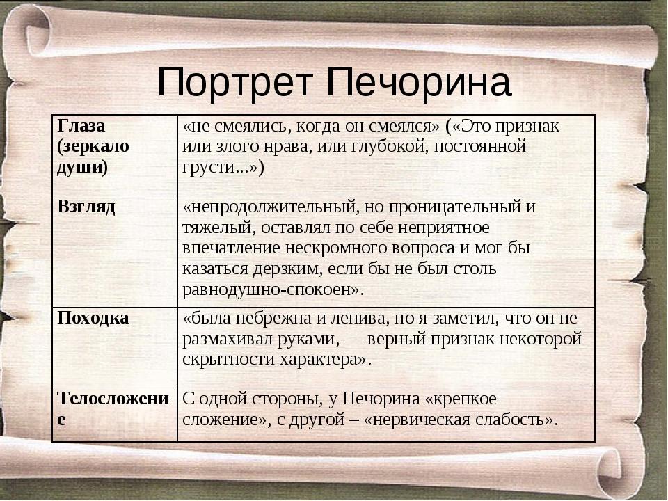 Портрет Печорина Глаза (зеркало души)«не смеялись, когда он смеялся» («Это п...