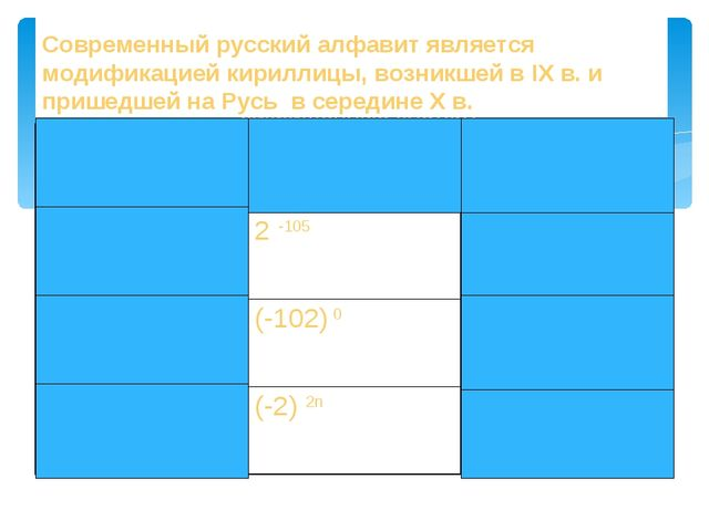 Закрасьте те клетки таблицы, в которых записаны выражения, имеющие отрицатель...
