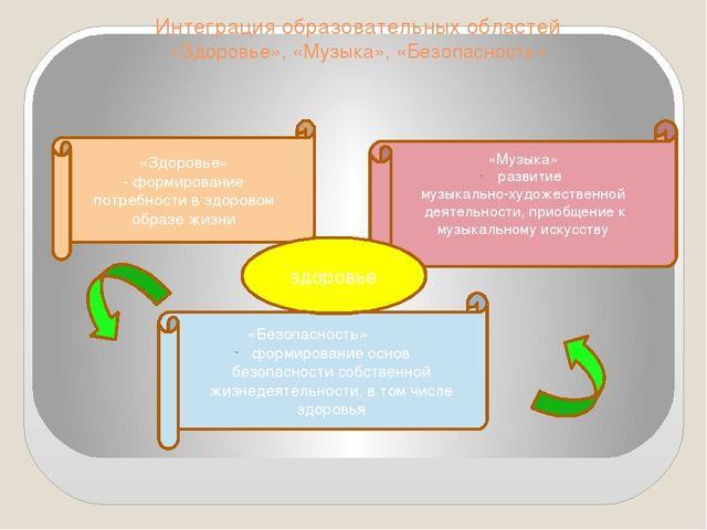 Интеграция образовательных областей «Здоровье», «Музыка», «Безопасность» «Здо...