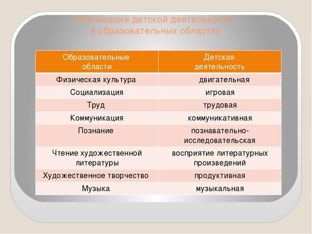 Реализация детской деятельности в образовательных областях Образовательные об...