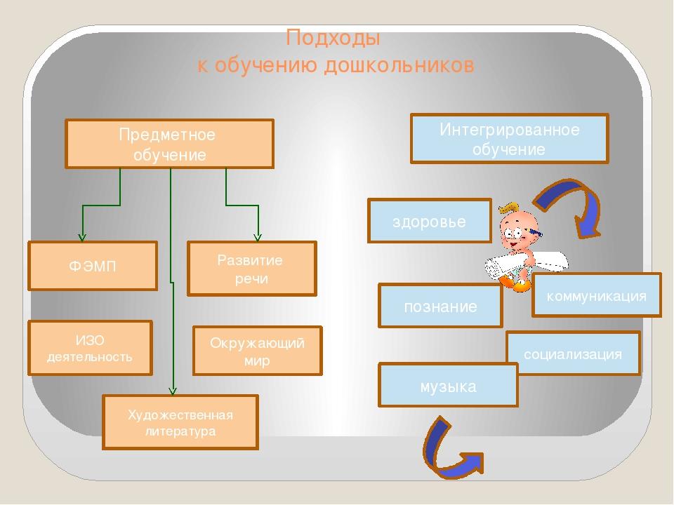 Подходы к обучению дошкольников Предметное обучение Интегрированное обучение...