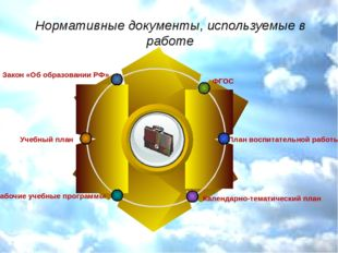 Нормативные документы, используемые в работе Title ФГОС Закон «Об образовании