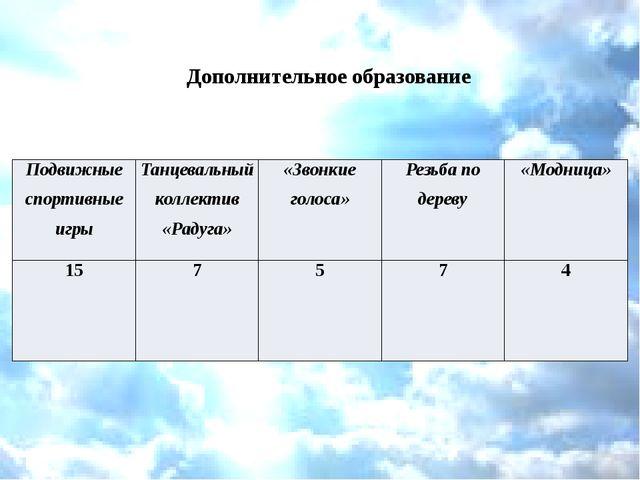 Дополнительное образование Подвижные спортивные игры Танцевальный коллектив «...