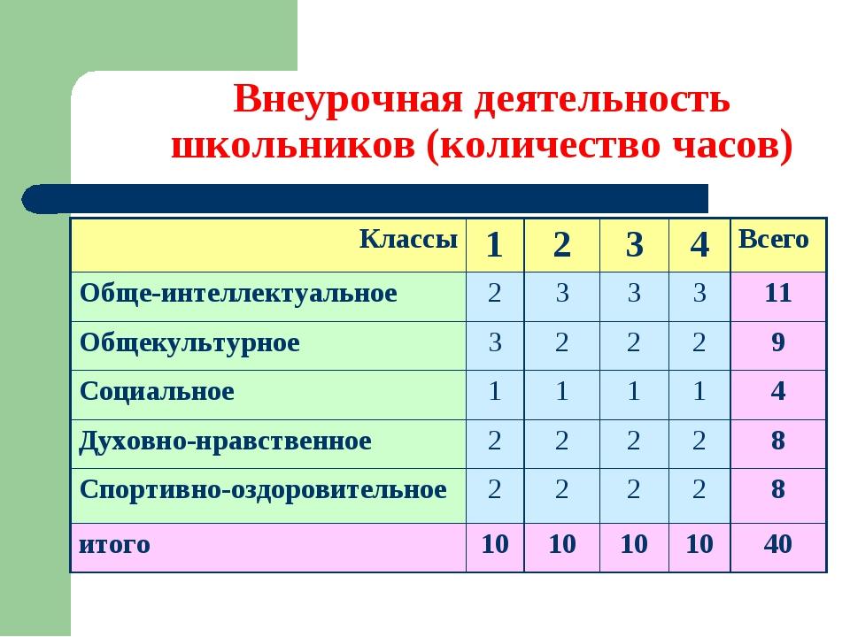 Внеурочная деятельность школьников (количество часов) Классы1234Всего Об...