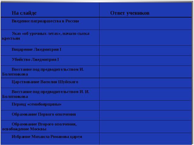 На слайде Ответ учеников Введение патриаршества в России Указ «об урочны...