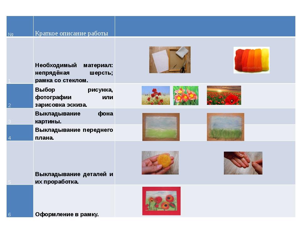 № Краткое описание работы 1 Необходимый материал: непрядёная шерсть; рамка со...