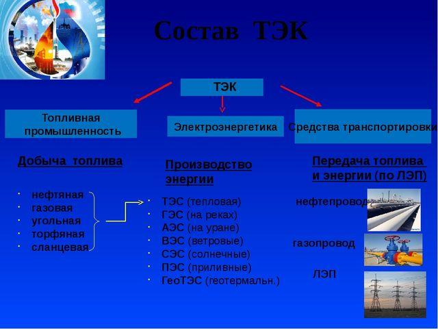 Топливная промышленность Электроэнергетика ТЭК Добыча топлива Производство э...