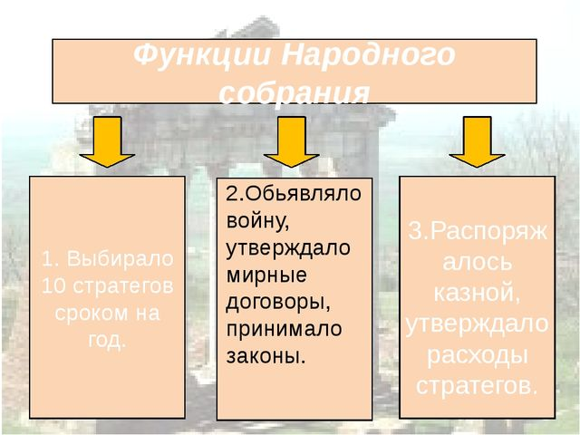 Функции Народного собрания 1. Выбирало 10 стратегов сроком на год. 3.Распоря...