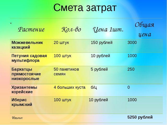 Смета затрат Растение Кол-во Цена 1шт. Общаяцена Можжевельник казацкий 20 шту...