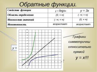 Обратные функции. у х у = log3х у = 3х (0; + ∞) (- ∞; + ∞) возрастает (- ∞; +