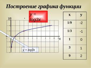 Построение графика функции у х -2 -1 0 1 2 у = log3х у = log3х х у 1/9 1/3 1