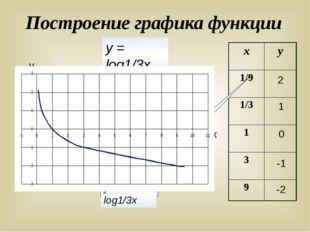 Построение графика функции у х 2 1 0 -1 -2 у = log1/3х у = log1/3х х у 1/9 1