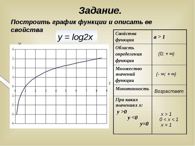 Задание. Построить график функции и описать ее свойства (0; + ∞) (- ∞; + ∞)...