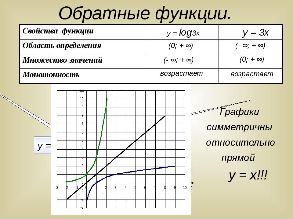 Обратные функции. у х у = log3х у = 3х (0; + ∞) (- ∞; + ∞) возрастает (- ∞; +...