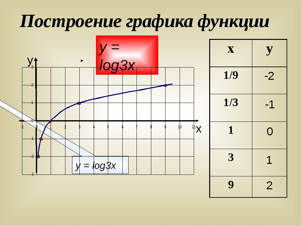 Построение графика функции у х -2 -1 0 1 2 у = log3х у = log3х х у 1/9 1/3 1...