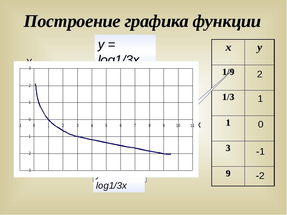 Построение графика функции у х 2 1 0 -1 -2 у = log1/3х у = log1/3х х у 1/9 1...
