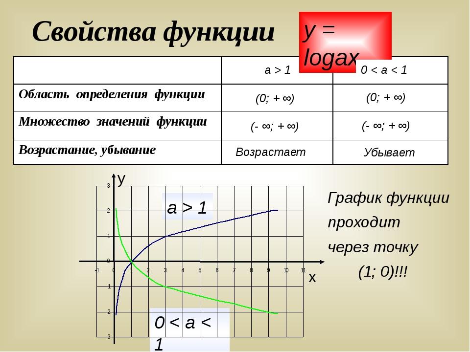 Свойства функции График функции проходит через точку (1; 0)!!! a > 1 0 < a <...