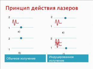Обычное излучение Индуцированное излучение 2 1 а) 2 1 б) 2 1 в) 2 1 г)