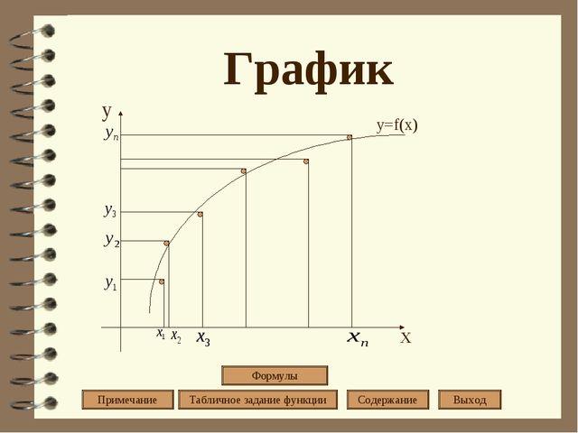 График у х y=f(x) Примечание Табличное задание функции Содержание Выход Формулы