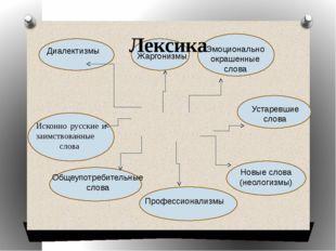 Лексика Общеупотребительные слова Исконно русские и заимствованные слова Диа