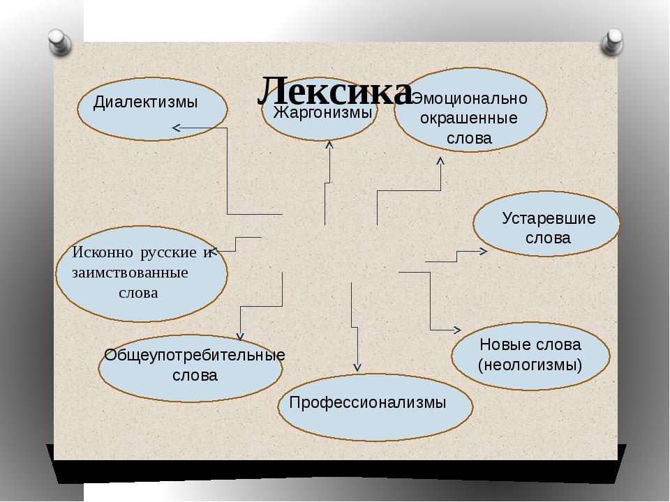 Лексика Общеупотребительные слова Исконно русские и заимствованные слова Диа...