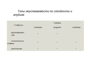 Типы неуспеваемости по стойкости и глубине СтойкостьГлубина глубокаясредня