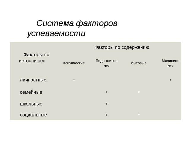Система факторов успеваемости Факторы по источникамФакторы по содержанию пс...